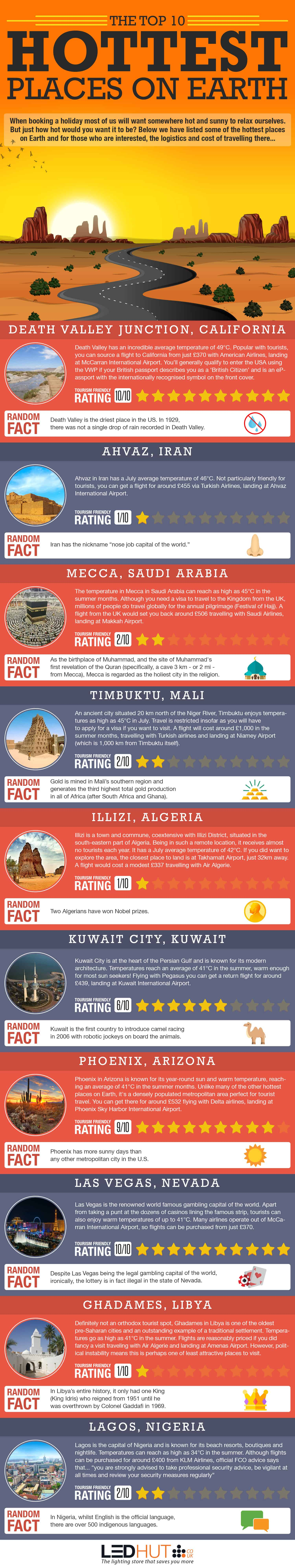 Hottest Places Infographic